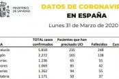 datos-31-de-marzo-coronavirus2-174x116.jpg