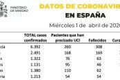datos-1-de-abril-coronavirus-174x116.jpg