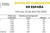 datos-10-de-abril-coronavirus-174x116.jpg