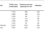 datos-3-de-abril-coronavirus-174x116.png