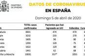 datos-5-de-abril-coronavirus-174x116.jpg