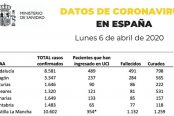 datos-6-de-abril-coronavirus2-174x116.jpg