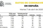 datos-7-de-abril-coronavirus-174x116.jpg