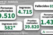 datos-andalucia-1-174x116.jpg