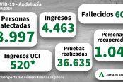 datos-andalucia-174x116.jpg
